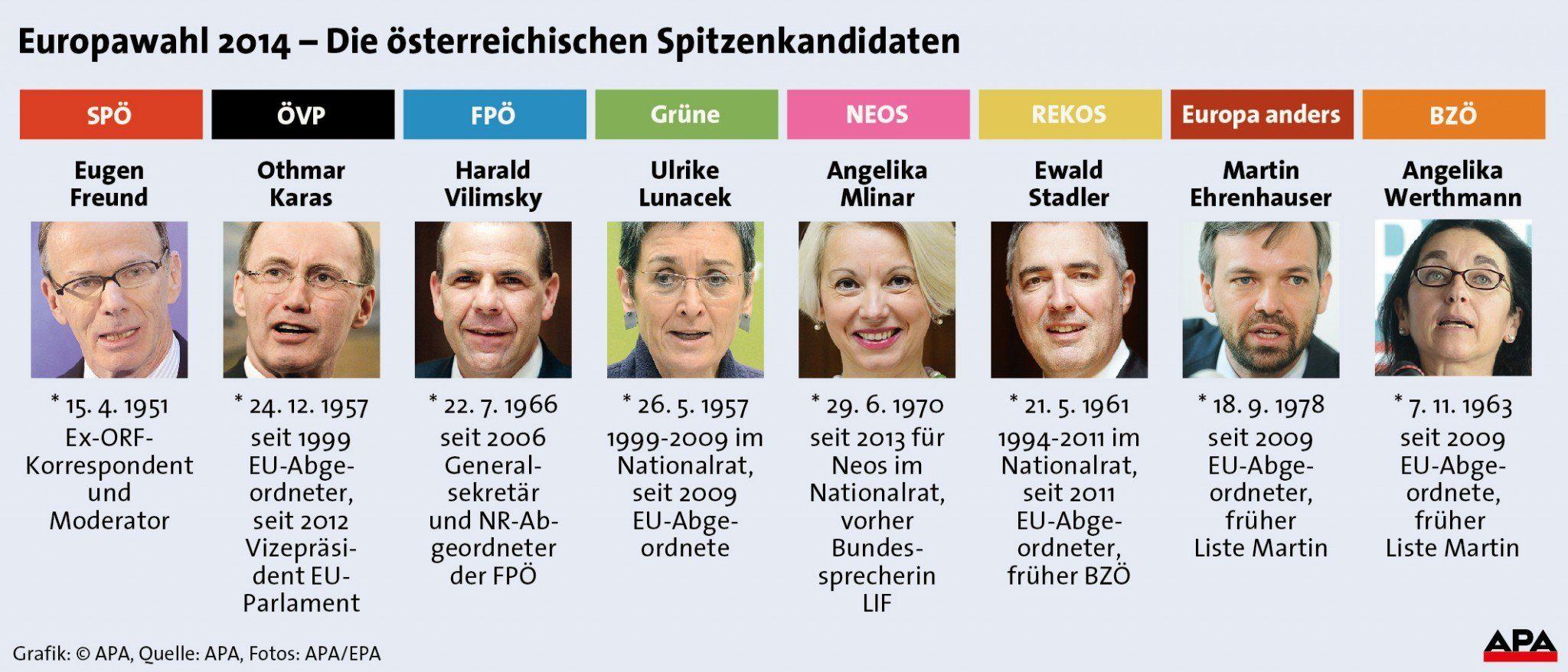 Bundespräsidenten Liste