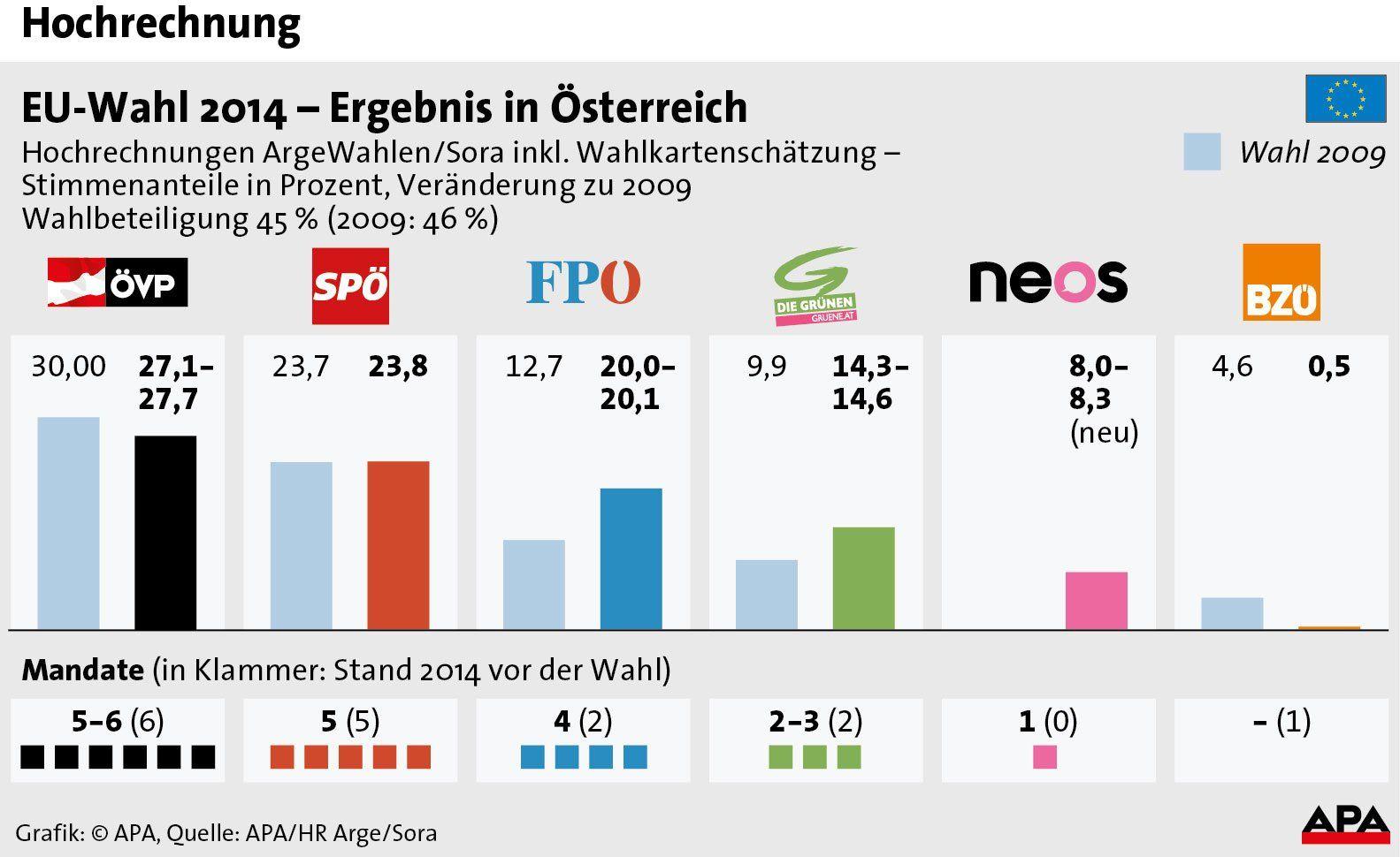 Europawahl Erste Hochrechnung