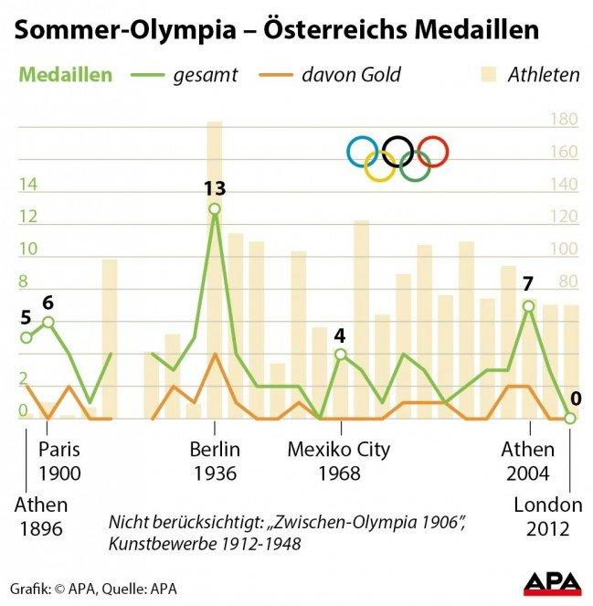 medaillen deutschland olympia