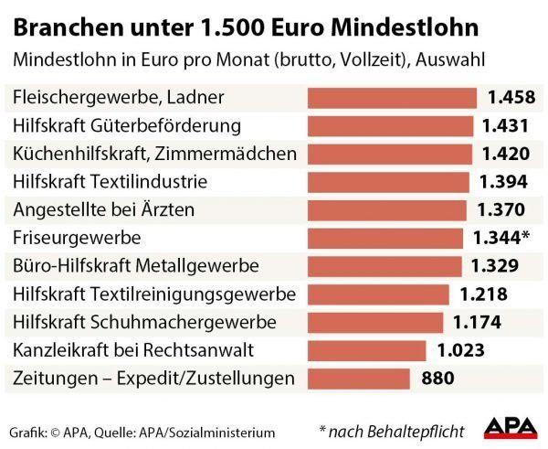 In diesen berufen verdient man unter euro vienna at for Wohnlandschaft unter 500 euro