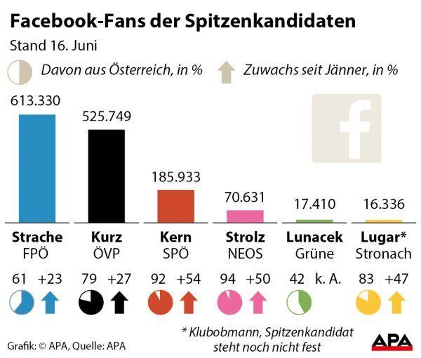 NR-Wahl: Buhlen um Facebook-Fans in der heimischen Politik