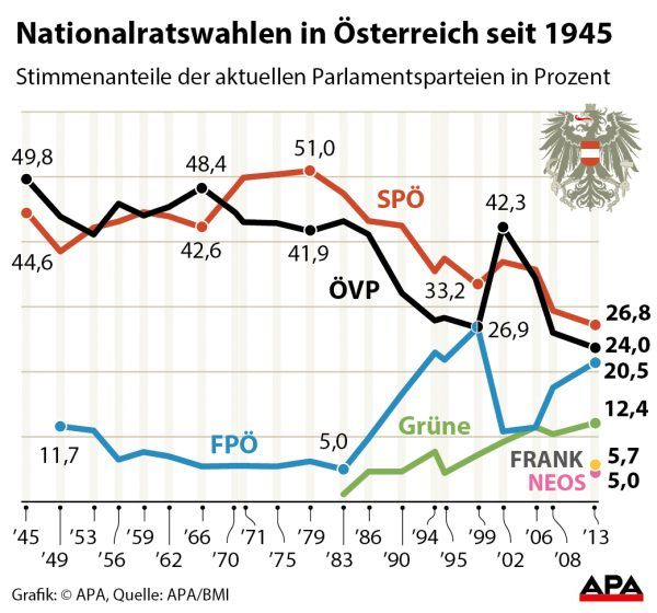 Nationalratswahlen in …sterreich seit 1945