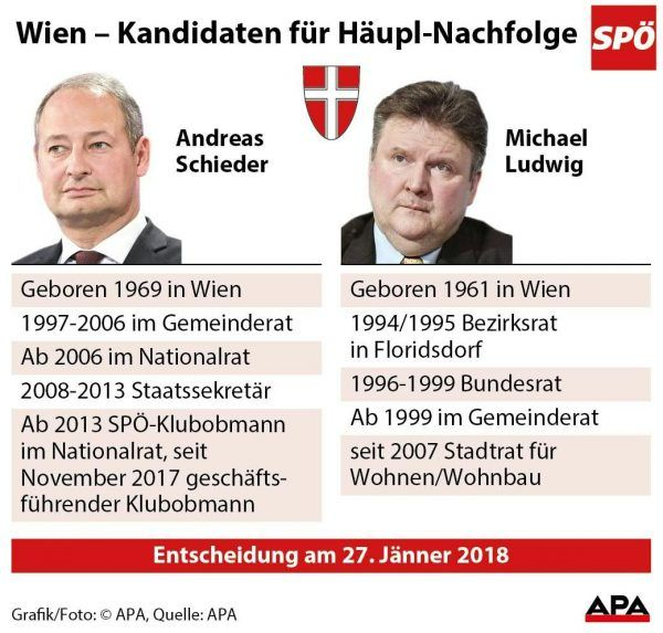 Wien- Kandidaten fŸr HŠupl-Nachfolge