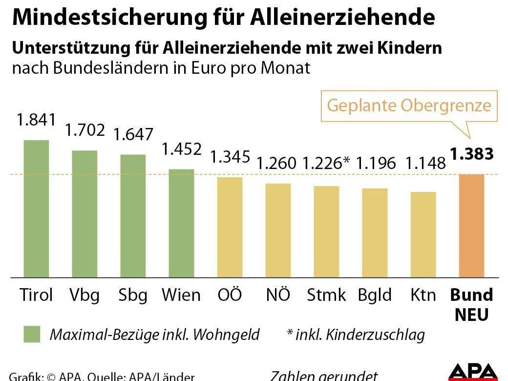 Alleinerzieher Bekommen In Wien Weniger Mindestsicherung Regierung