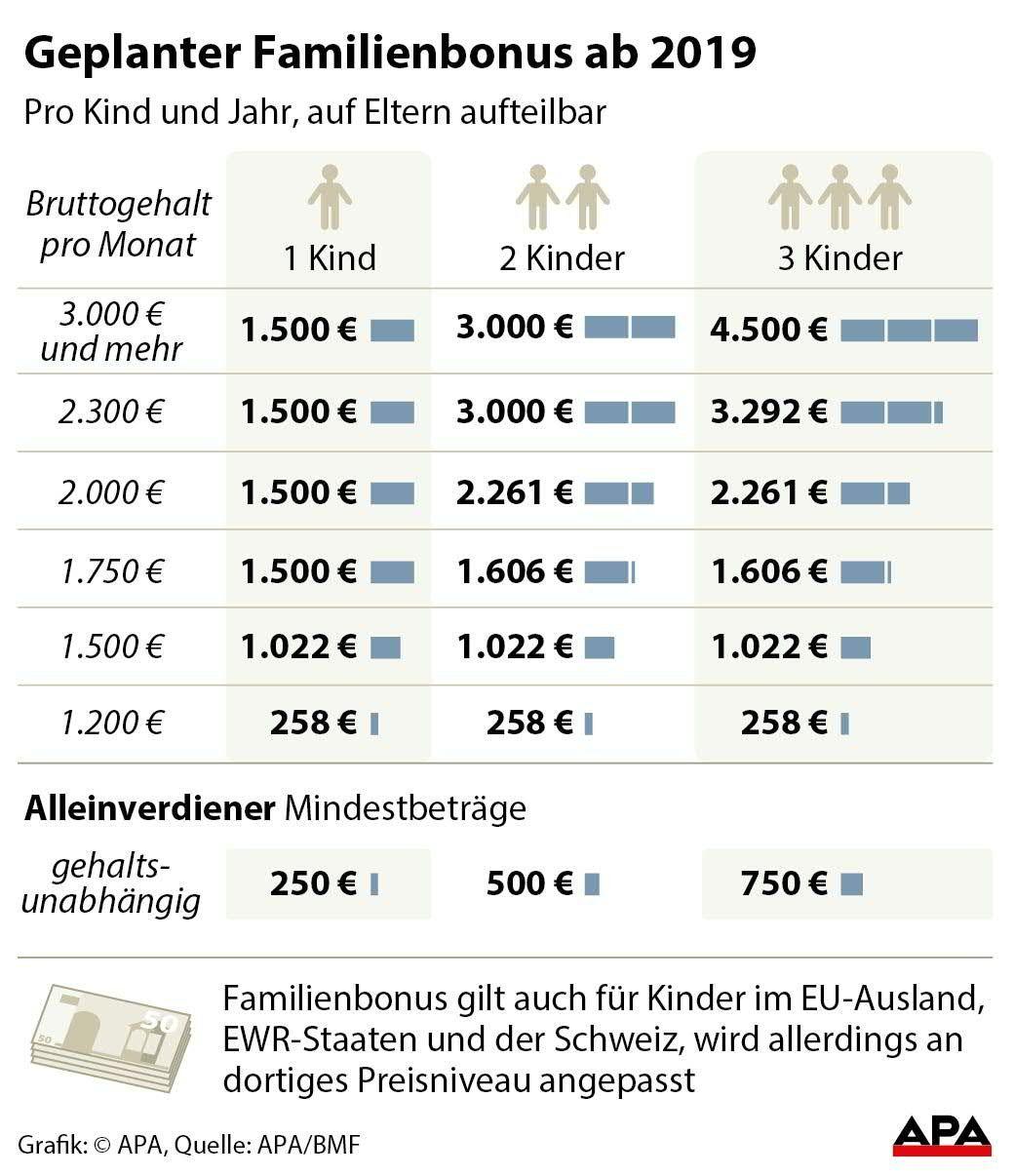 Familienbonus Deutschland