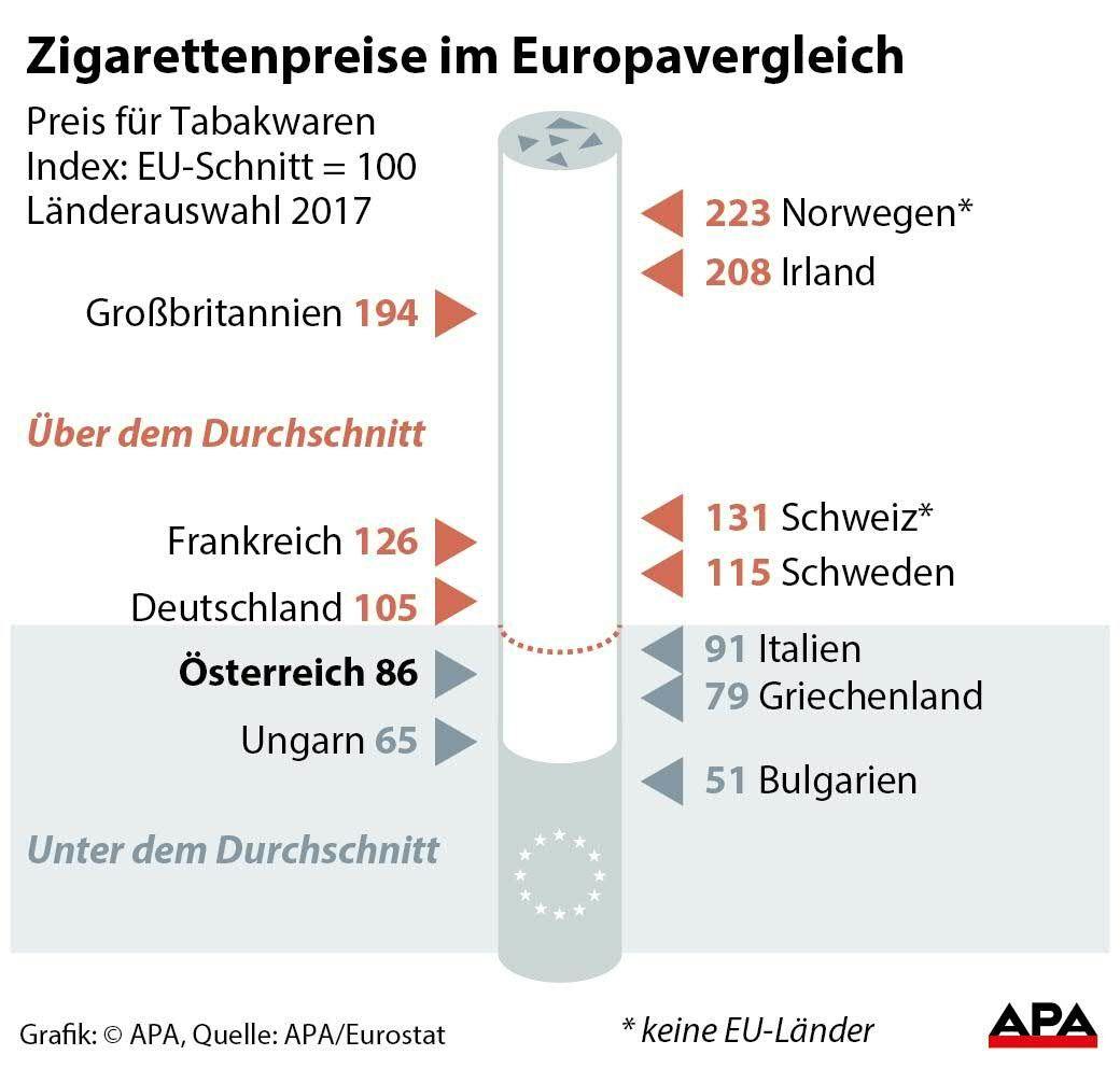 Tabakpreise Italien