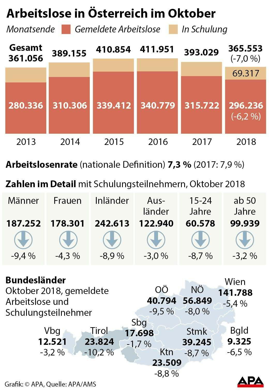 Lehrstellen fehlen in Wien: Mehr Ausländer mit Arbeit