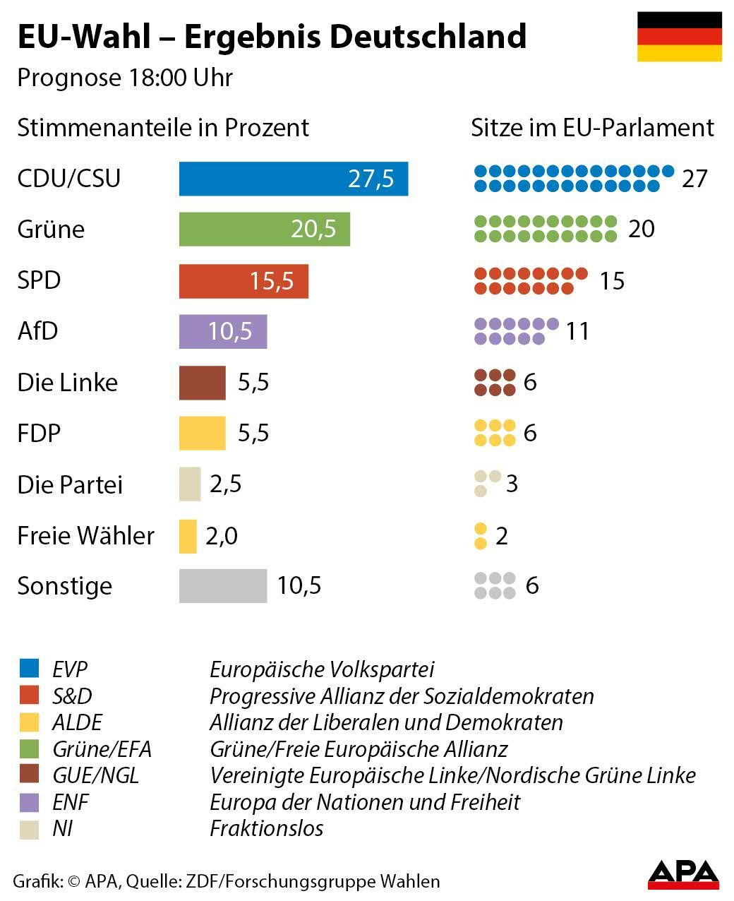 Wahlen Nrw 2021 Prognose