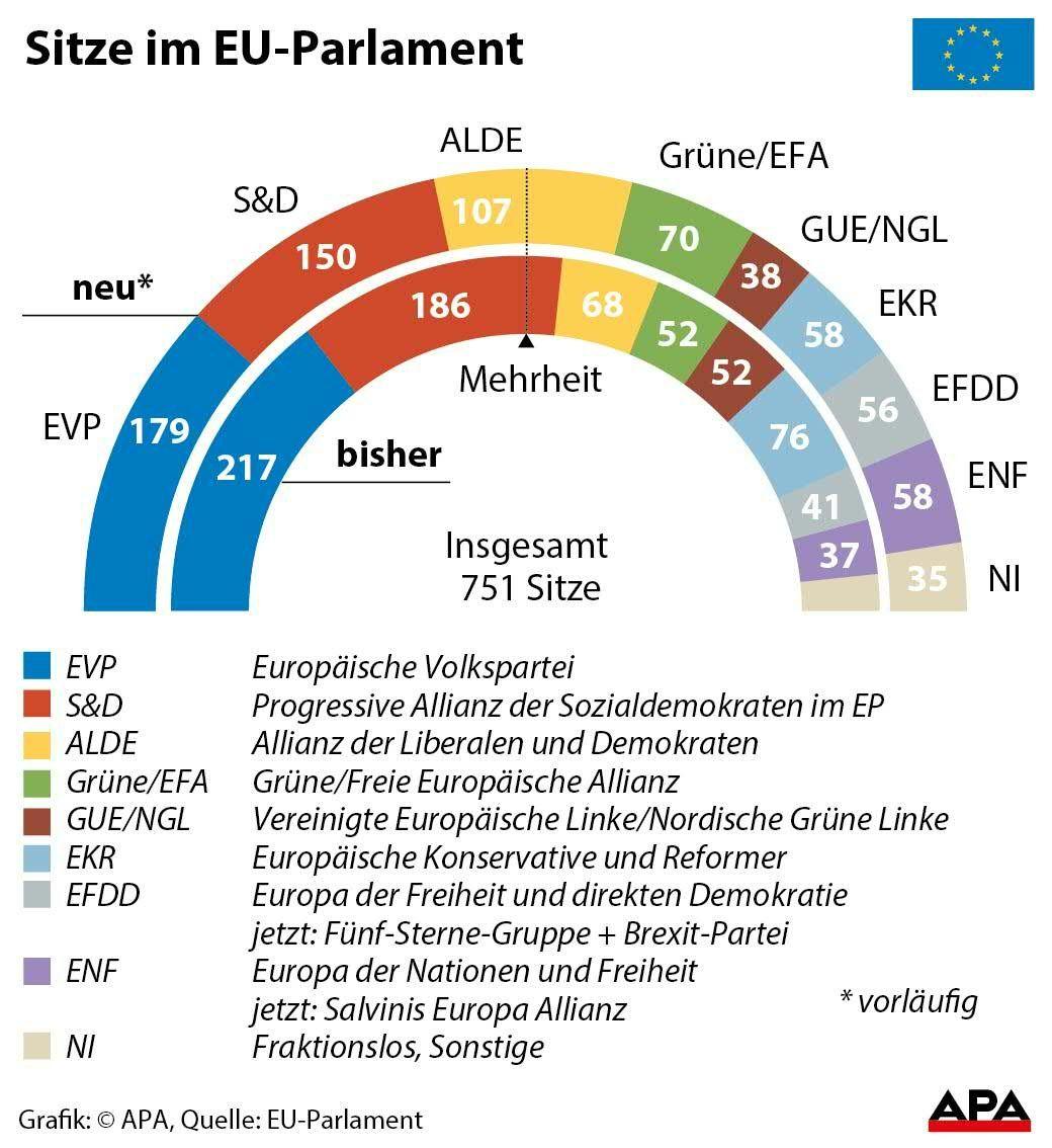 eu parlament sitzverteilung 2019