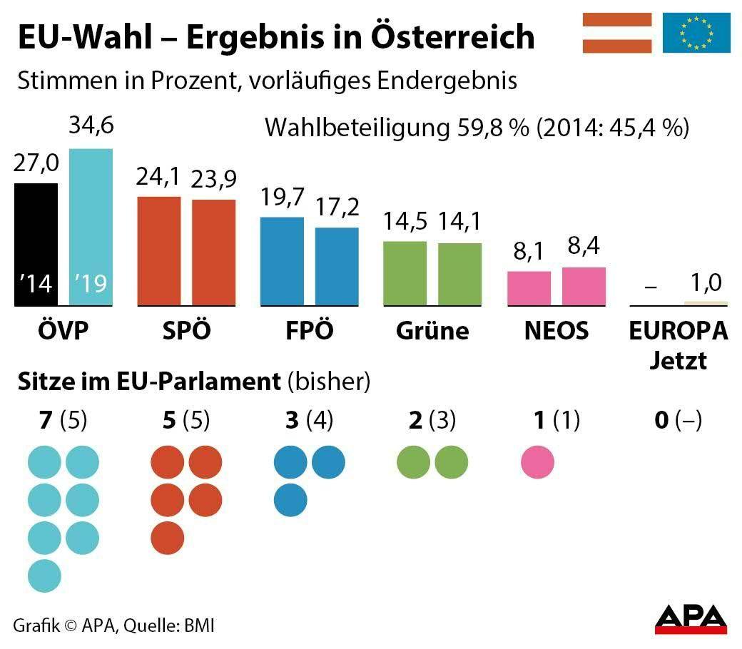 Wahl In Oesterreich
