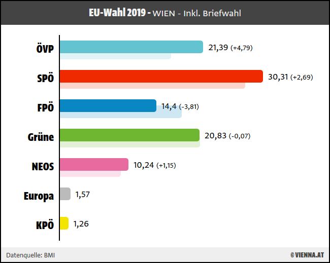 Wien Wahl Prognose