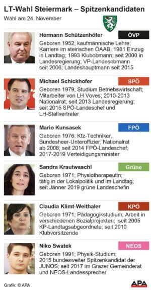 Landtagswahl Steiermark Spitzenkandidaten
