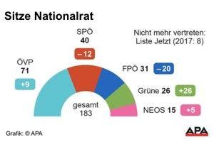 Wahl Nationalrat
