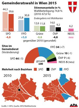 Wahl Wien Umfrage