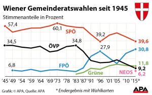 Ergebnis Wiener Gemeinderatswahlen seit 1945