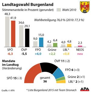 Ergebnis - Landtagswahl Burgenland 2015