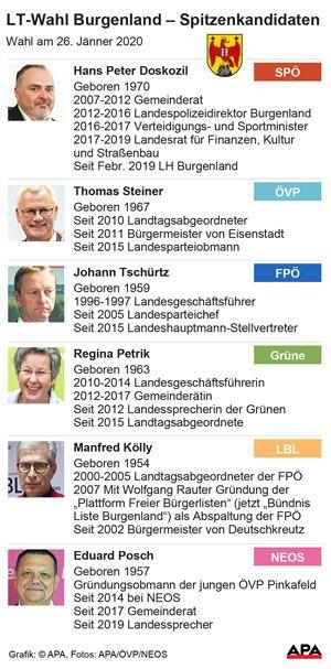 Spitzenkandidaten - Landtagswahl Burgenland