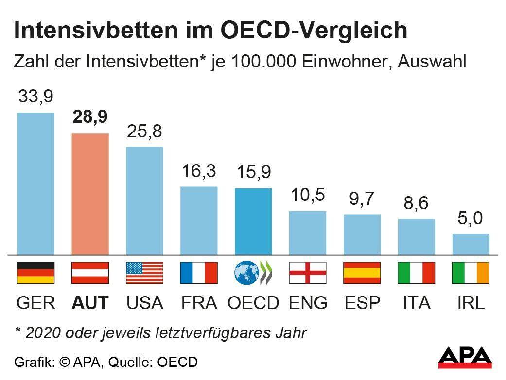 anzahl der krankenhausbetten in deutschland