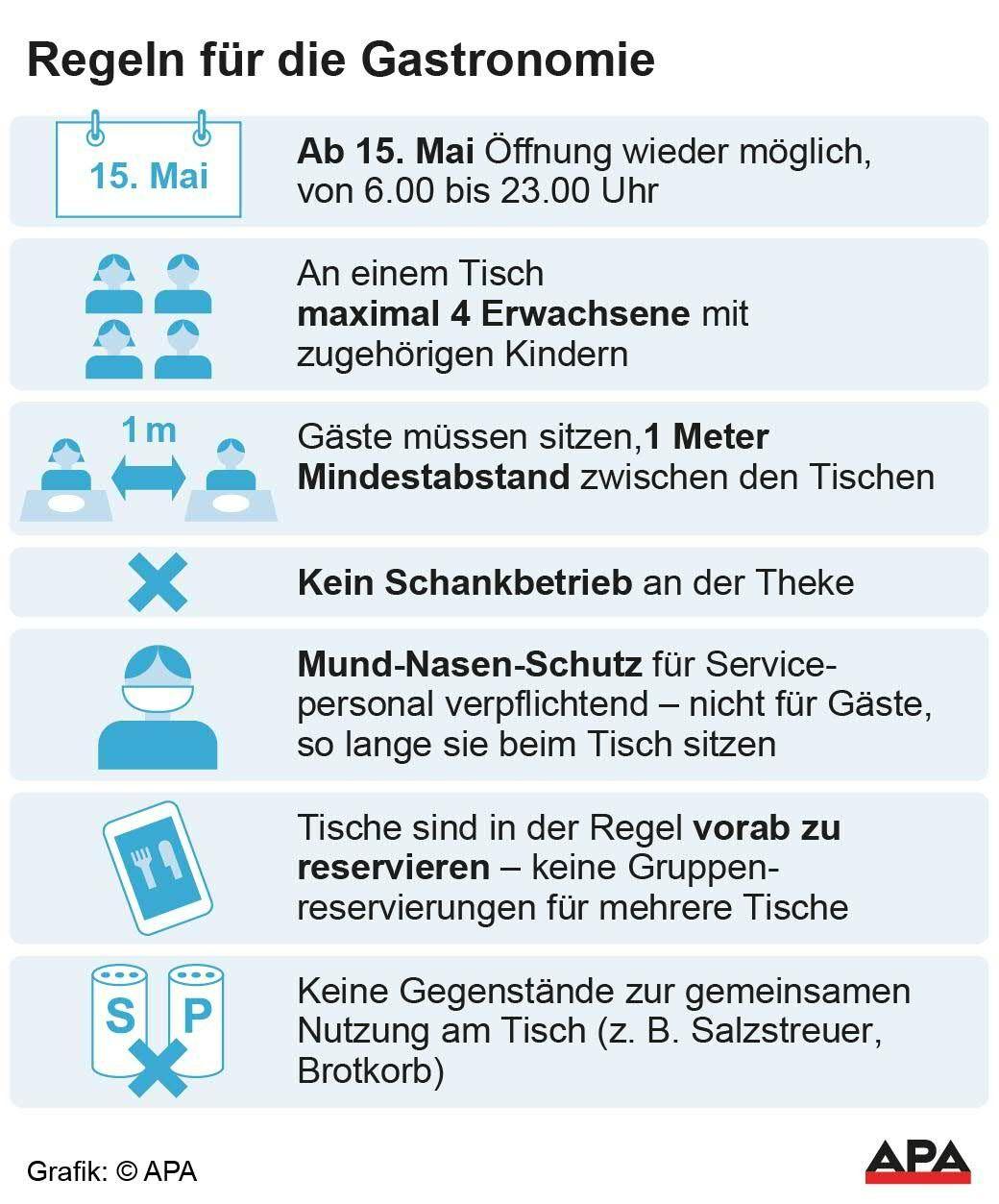 Wien Corona Regeln