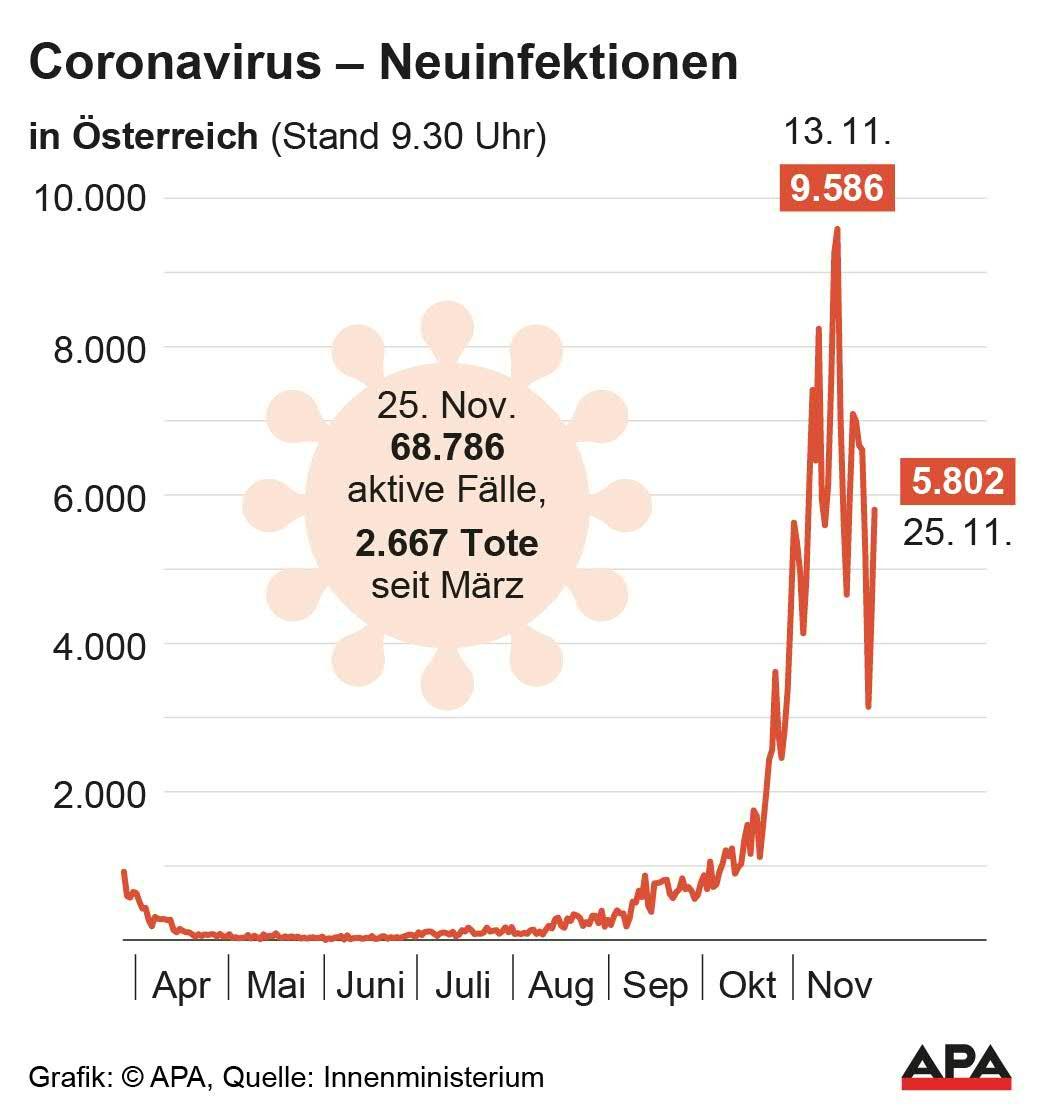 Neuinfektionen Corona österreich