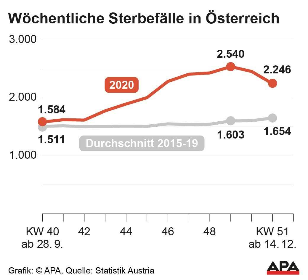 Todesursachen Deutschland 2021