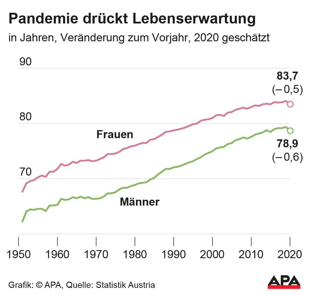 Einwohnerzahl Wien 2021
