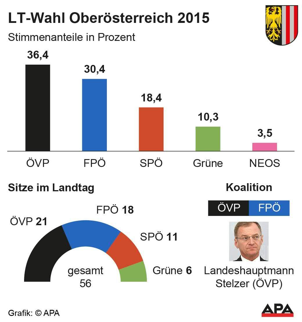 Landtagswahl Oberösterreich - Ergebnis 2015