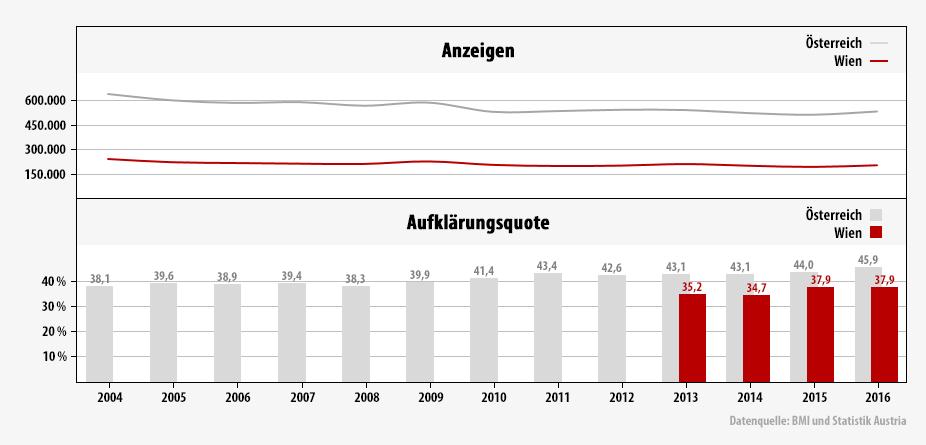 Infografik - Kriminalität in Wien